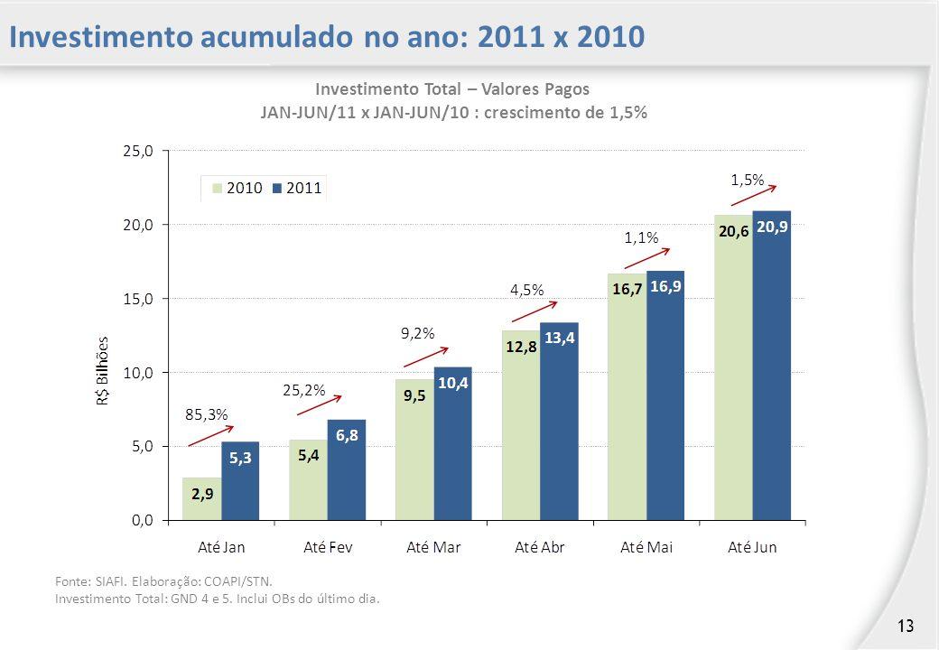 Investimento Total – Valores Pagos JAN-JUN/11 x JAN-JUN/10 : crescimento de 1,5% Fonte: SIAFI.