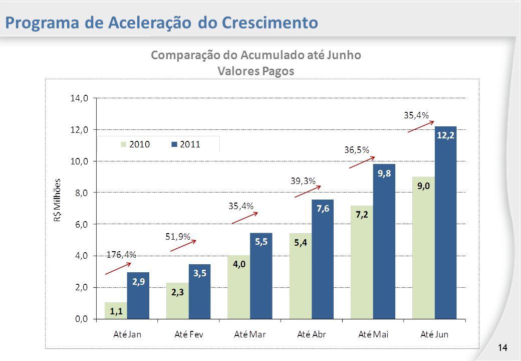 Programa de Aceleração do Crescimento Comparação do Acumulado até Junho Valores Pagos 14