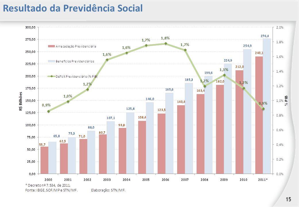 Resultado da Previdência Social 15