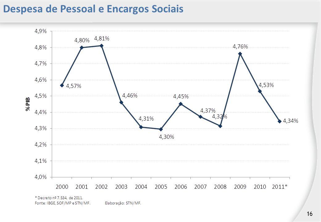Despesa de Pessoal e Encargos Sociais 16