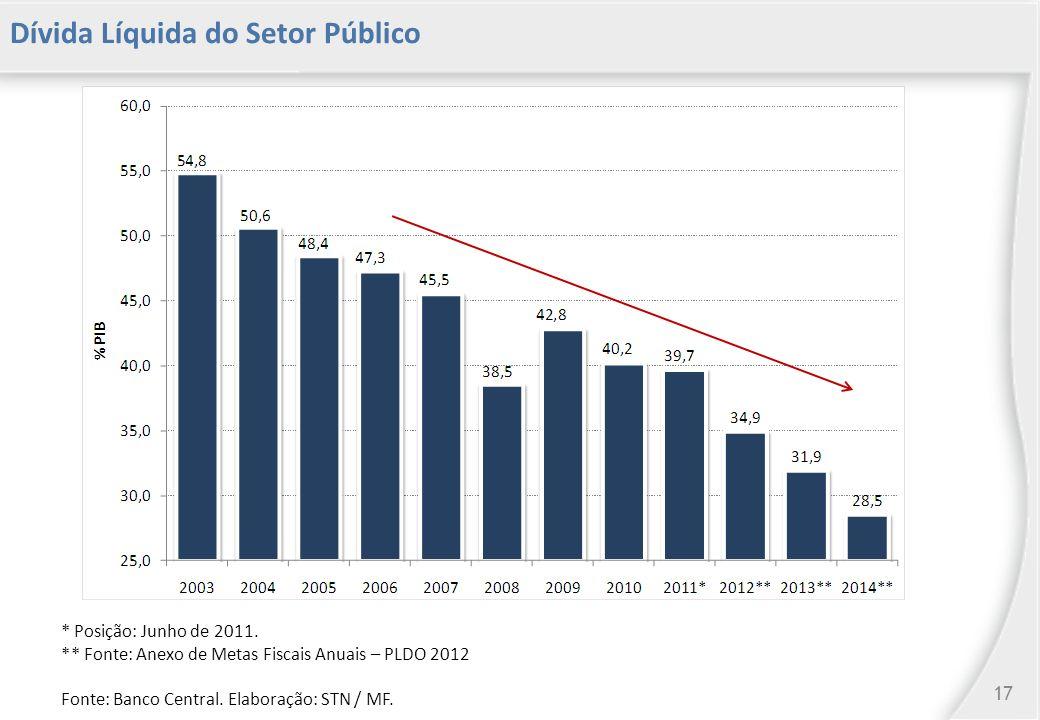 Dívida Líquida do Setor Público * Posição: Junho de 2011.