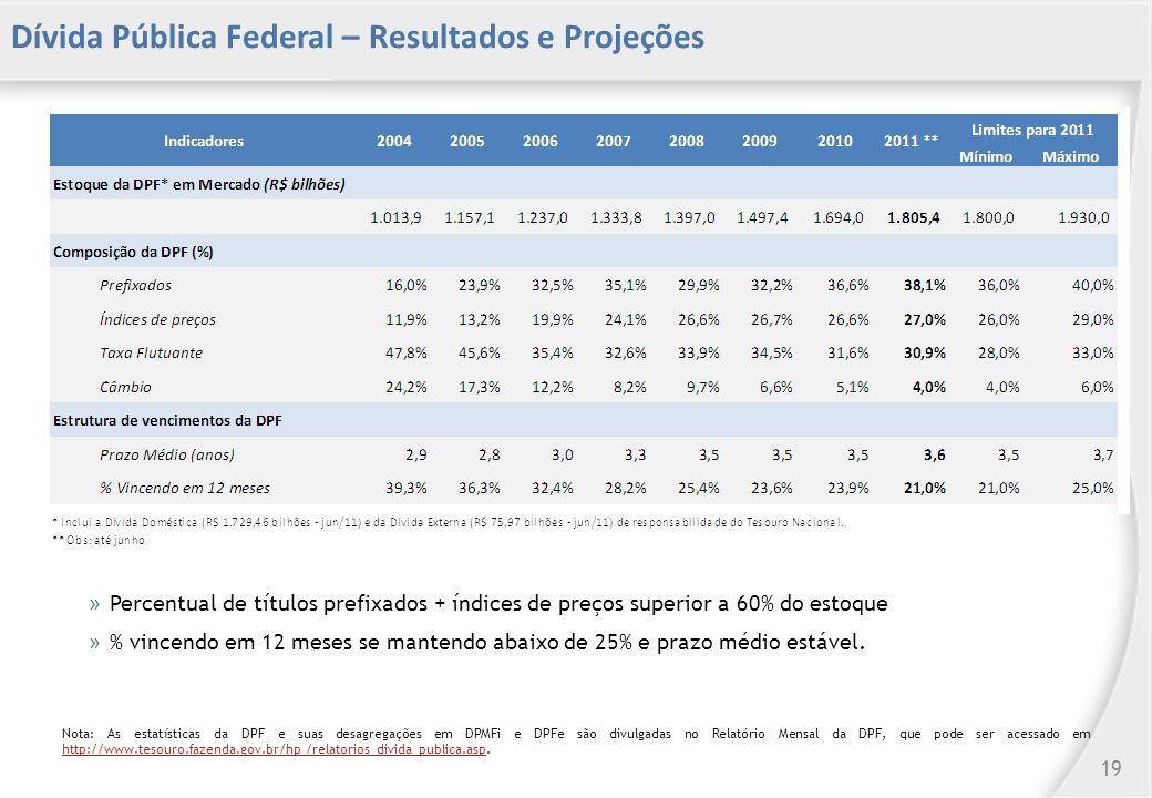 Dívida Pública Federal – Resultados e Projeções » Percentual de títulos prefixados + índices de preços superior a 60% do estoque » % vincendo em 12 meses se mantendo abaixo de 25% e prazo médio estável.