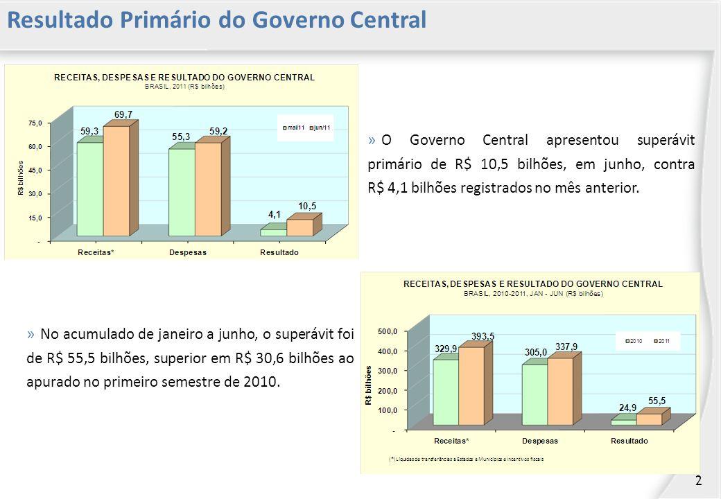 Resultado Primário do Governo Central » O Governo Central apresentou superávit primário de R$ 10,5 bilhões, em junho, contra R$ 4,1 bilhões registrados no mês anterior.