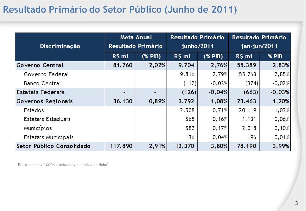 Resultado Primário do Setor Público (Junho de 2011) 3 Fonte: dados BACEN (metodologia abaixo da linha)