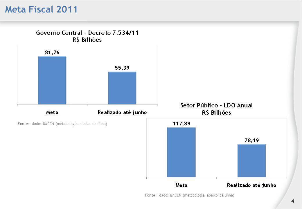 Meta Fiscal 2011 Fonte: dados BACEN (metodologia abaixo da linha) 4