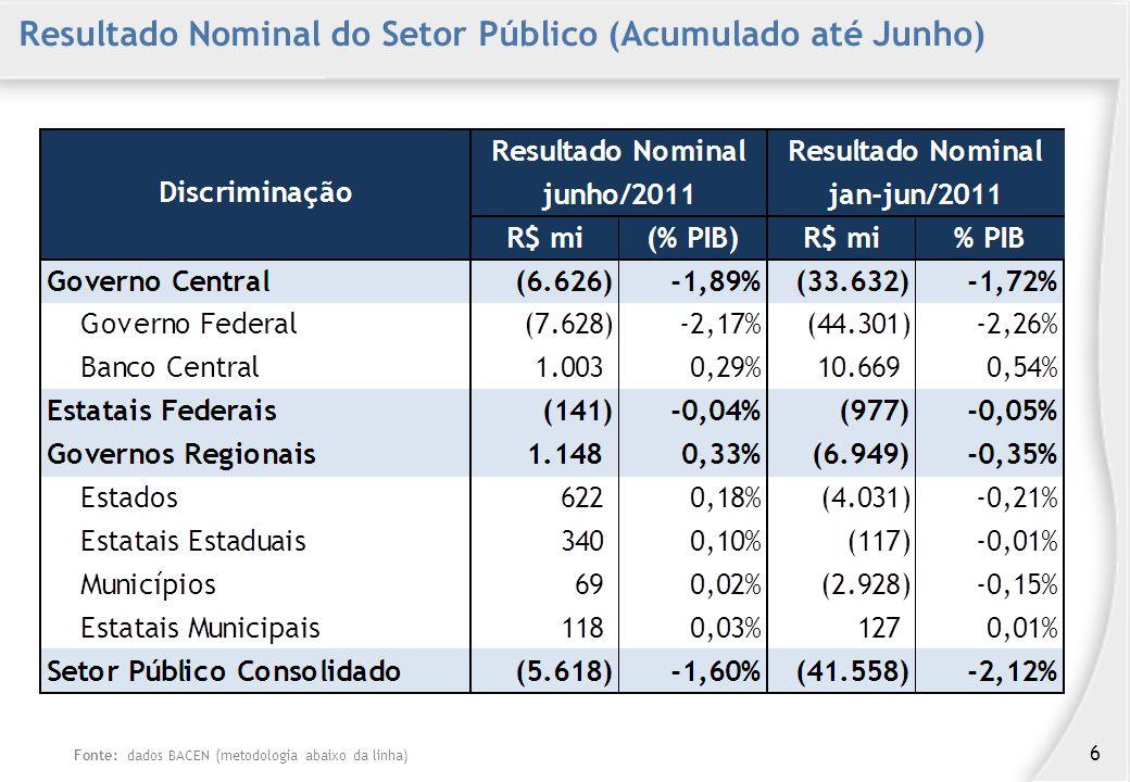 Resultado Nominal do Setor Público (Acumulado até Junho) Fonte: dados BACEN (metodologia abaixo da linha) 6