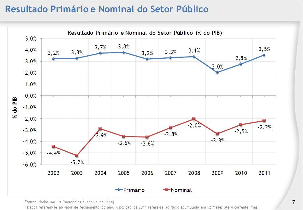 Resultado Primário e Nominal do Setor Público Fonte: dados BACEN (metodologia abaixo da linha) * Dados referem-se ao valor de fechamento do ano.