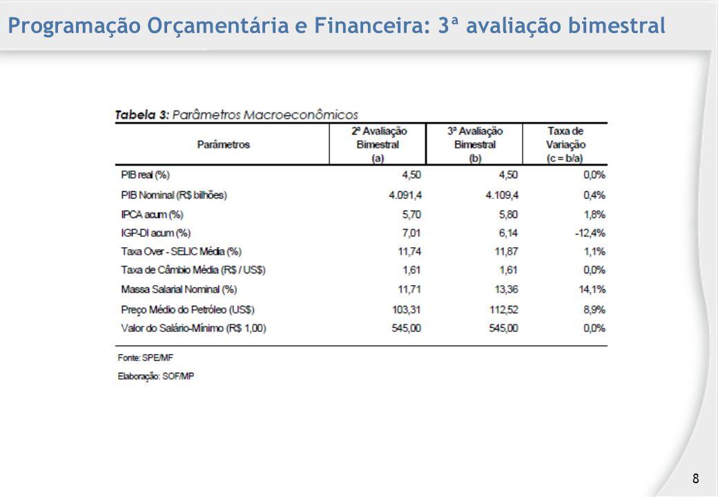 Programação Orçamentária e Financeira: 3ª avaliação bimestral 8