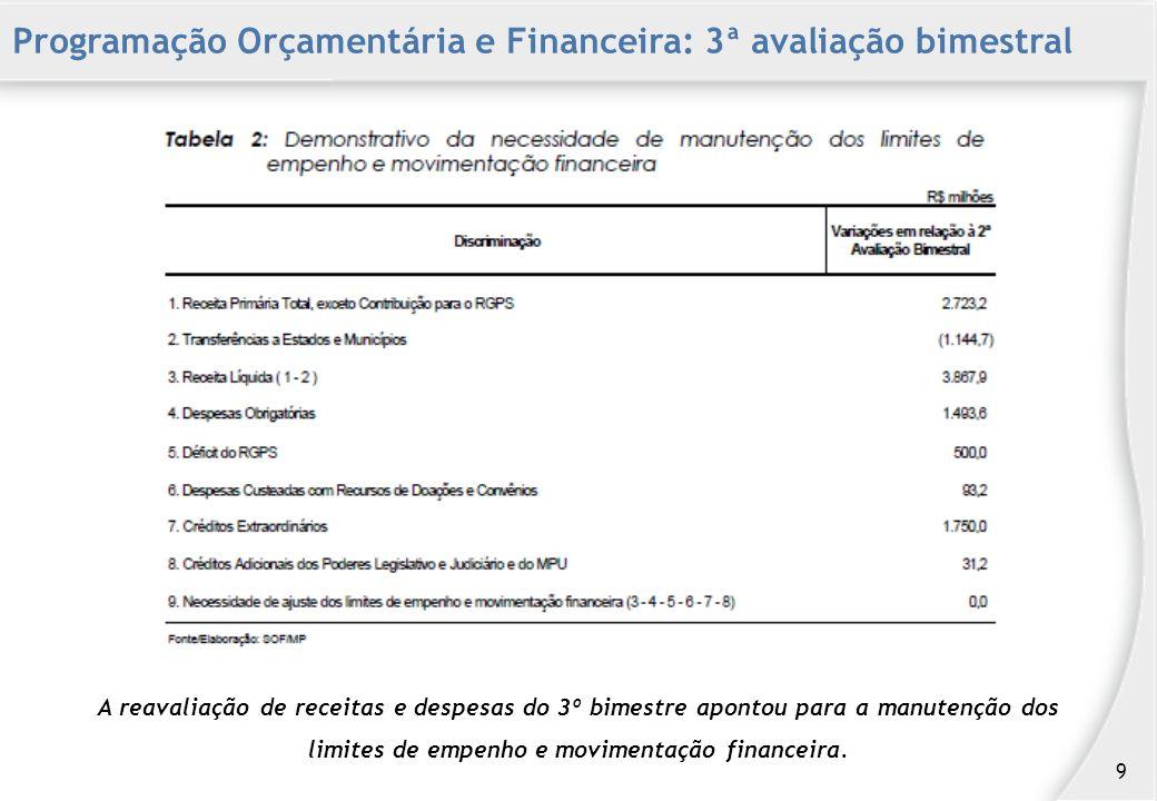 A reavaliação de receitas e despesas do 3º bimestre apontou para a manutenção dos limites de empenho e movimentação financeira.
