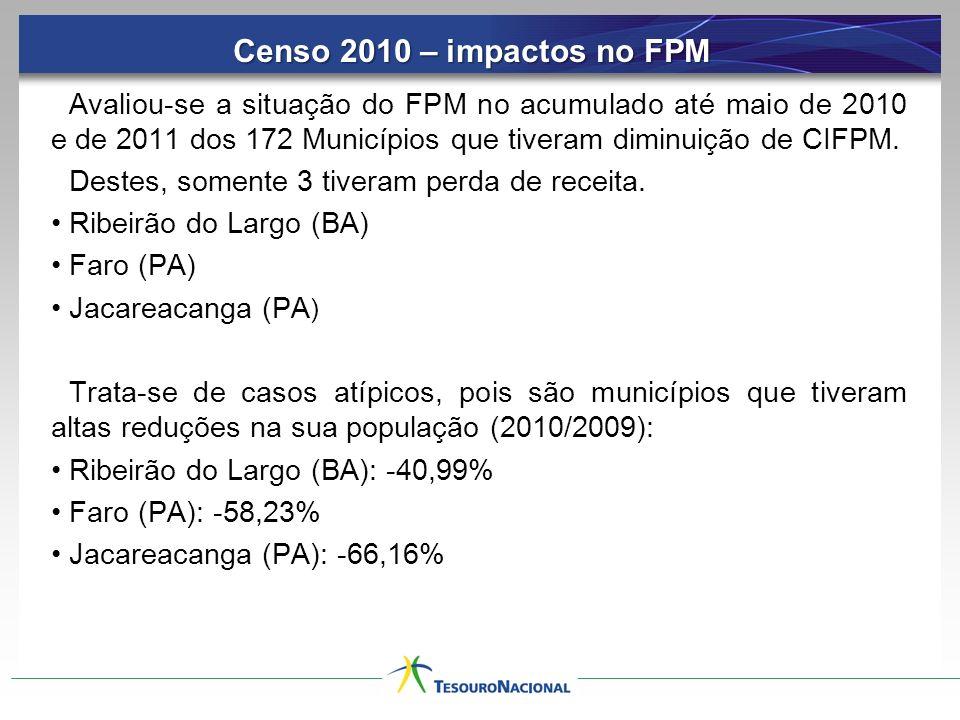 Avaliou-se a situação do FPM no acumulado até maio de 2010 e de 2011 dos 172 Municípios que tiveram diminuição de CIFPM. Destes, somente 3 tiveram per