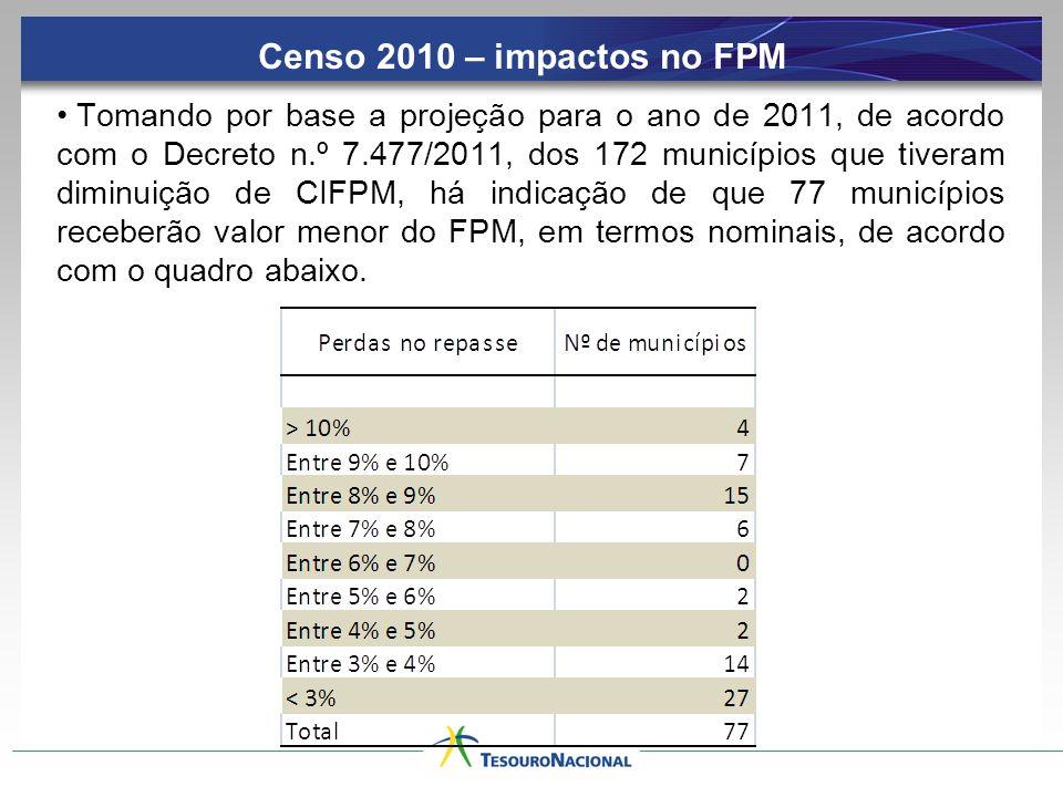 Tomando por base a projeção para o ano de 2011, de acordo com o Decreto n.º 7.477/2011, dos 172 municípios que tiveram diminuição de CIFPM, há indicaç