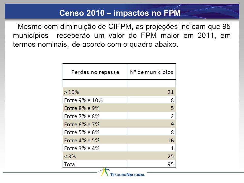 Mesmo com diminuição de CIFPM, as projeções indicam que 95 municípios receberão um valor do FPM maior em 2011, em termos nominais, de acordo com o qua