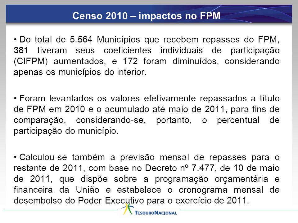Censo 2010 – impactos no FPM Do total de 5.564 Municípios que recebem repasses do FPM, 381 tiveram seus coeficientes individuais de participação (CIFP