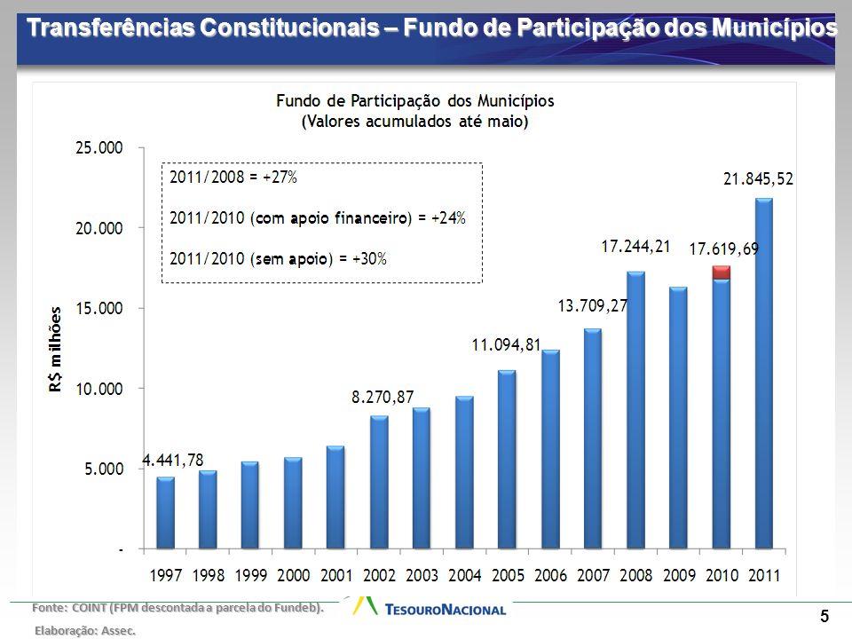 5 Transferências Constitucionais – Fundo de Participação dos Municípios Fonte: COINT (FPM descontada a parcela do Fundeb). Elaboração: Assec. Elaboraç