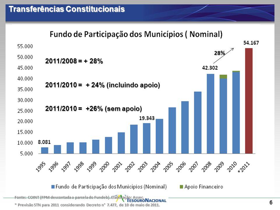 6 Transferências Constitucionais Fonte: COINT (FPM descontada a parcela do Fundeb). Elaboração: Assec. * Previsão STN para 2011 considerando Decreto n