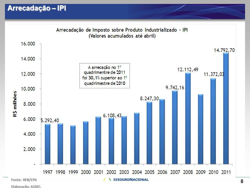 8 Arrecadação – IPI Fonte: RFB/STN Elaboração: ASSEC.