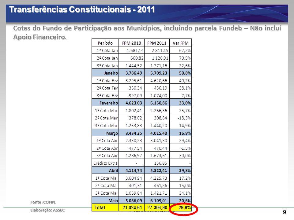 9 Transferências Constitucionais - 2011 Fonte: COFIN. Elaboração: ASSEC Cotas do Fundo de Participação aos Municípios, incluindo parcela Fundeb – Não