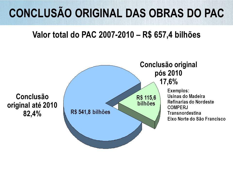 R$ 444 bilhões R$ 97,8 bilhões Concluído – 82% Não concluído – 18% 82% das ações concluídas até dez/10 73,3% das ações concluídas até out/10 R$ bilhões Conclusão pós 2010 R$ 115,6 bilhões AÇÕES CONCLUÍDAS EM RELAÇÃO AO PREVISTO CONCLUIR ATÉ 2010 – R$ 541,8 BILHÕES PAC 2