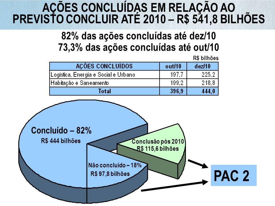 OBRAS EM ANDAMENTO DO PAC 1 Faixas de execução 66,2% com mais de 50% de execução