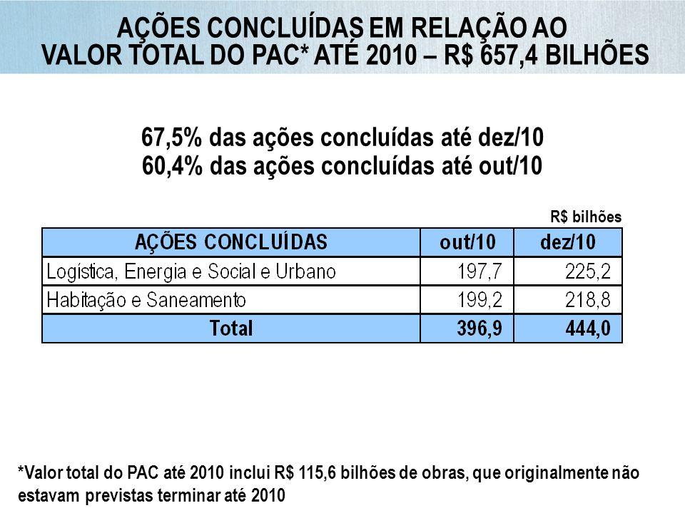 Conclusão após 2010* 66% Fonte: IBGE Elaboração: Ministério da Fazenda Crescimento do PIB, em % a.a.