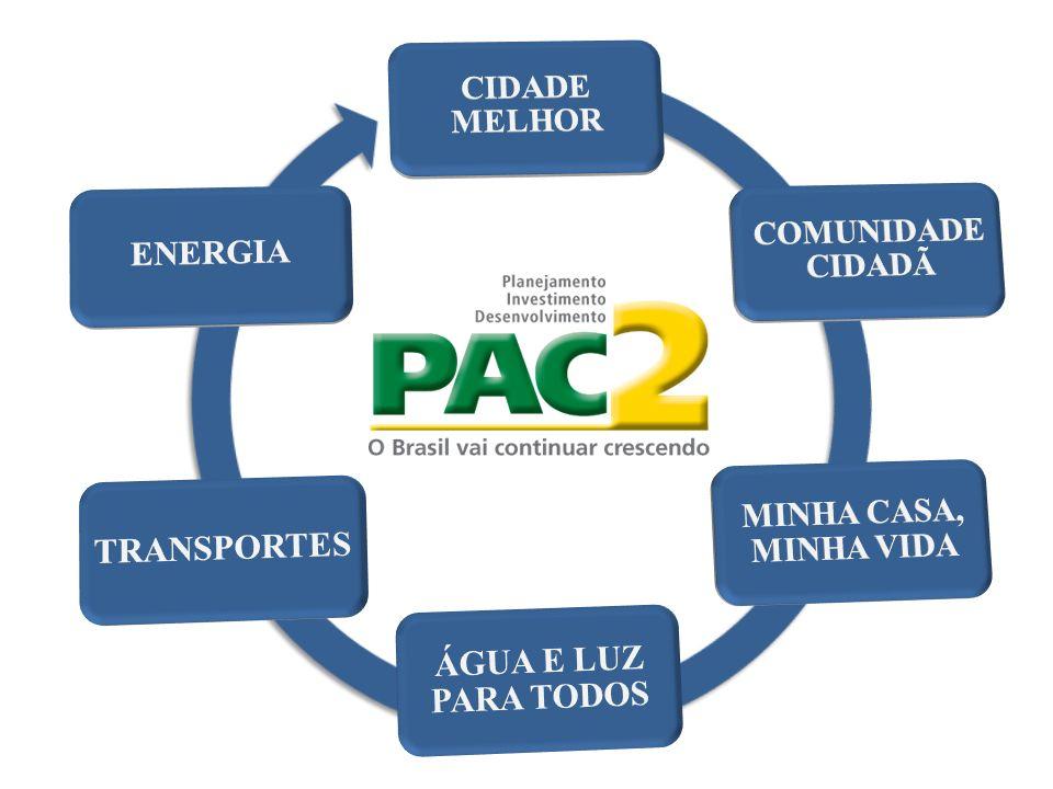 EIXOSPAC 1PAC 2Comparativo LOGÍSTICA104 - ENERGIA295461 56% SOCIAL E URBANO239389 63% TOTAL 638 955 50% R$ bilhões COMPARATIVO DE INVESTIMENTO ENTRE PAC 1 E PAC 2