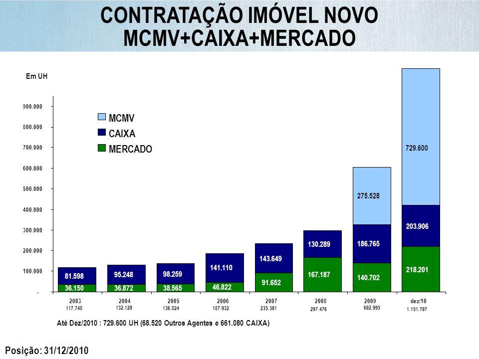 0 a 3 SM – meta original de 40% ultrapassada Posição: 31/12/2010 CONTRATAÇÃO POR FAIXA DE RENDA