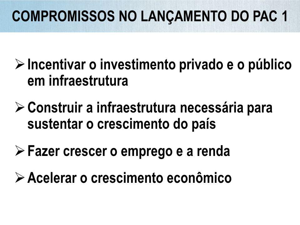 Conclusão após 2010* 66% Participação do investimento total no PIB – de 16,4% em 2006 para 18,4% em 2010 Participação do investimento público no PIB (OGU+estatais) – de 1,6% em 2006 para 2,9% em 2009 Representou a retomada do planejamento da Infraestrutura Retomou importantes investimentos paralisados Iniciou novos investimentos estruturantes Priorizou investimentos em áreas há muito abandonadas LEGADO DO PAC 1 Investimentos na ordem do dia