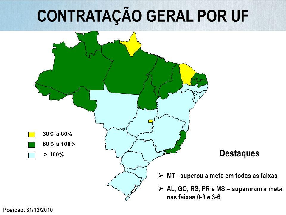 CONTRATAÇÃO POR PORTE DO MUNICÍPIO 74% das UH em municípios > 100 mil hab + Capitais + RM Posição: 31/12/2010
