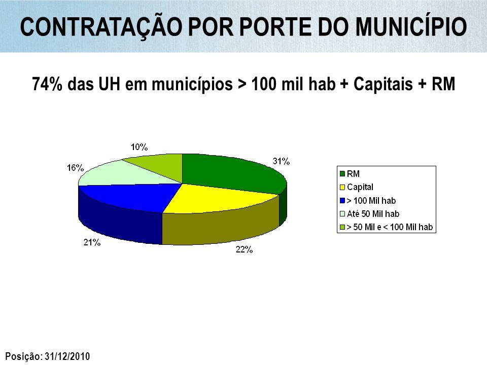 Pequenas Empresas contrataram 46% das UH Fonte: CAIXA CONTRATAÇÃO POR PERFIL DAS CONSTRUTORAS