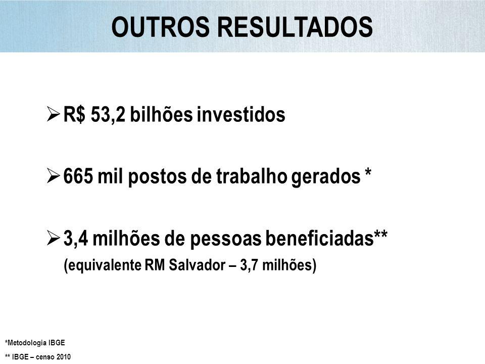 R$ 53,2 bilhões investidos 665 mil postos de trabalho gerados * 3,4 milhões de pessoas beneficiadas** (equivalente RM Salvador – 3,7 milhões) *Metodol