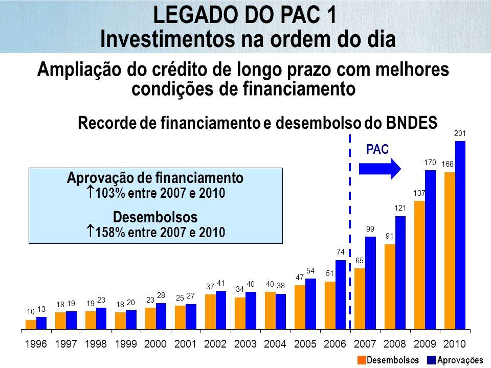 2007: R$ 25,6 bilhões 2009: R$ 48,6 bilhões 2010: R$ 52,4 bilhões 105% de crescimento 2007-2010 Desembolsos do BNDES para Infraestrutura Até 2007: R$ 10,4 bilhões 2009: R$ 43,2 bilhões 2010: R$ 16,7 bilhões 61% de crescimento 2007-2010 Desembolsos do BNDES para o PAC LEGADO DO PAC 1 Investimentos na ordem do dia