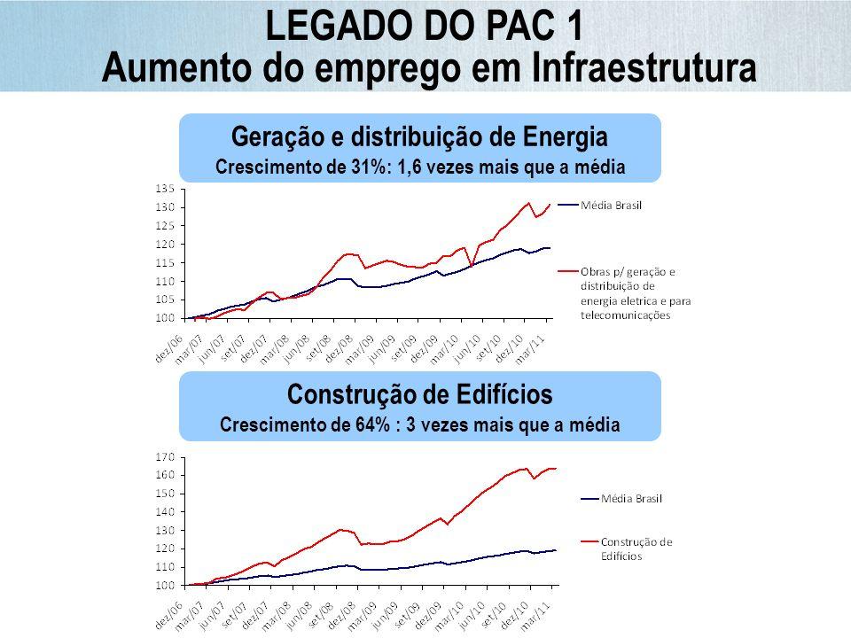 Conclusão após 2010* 66% Desoneração oriunda de medidas do PAC 2007-2010: R$ 63,4 bilhões Previsão 2011: R$ 26,3 bilhões LEGADO DO PAC 1 Investimentos na ordem do dia