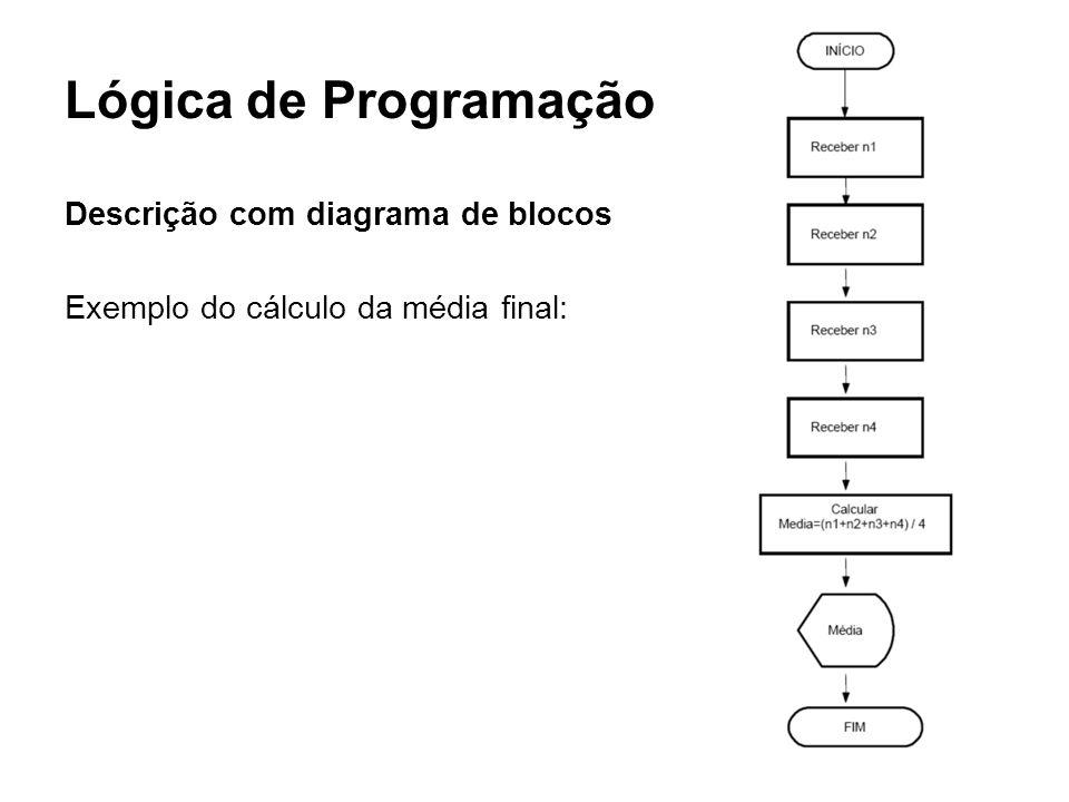 Lógica de Programação Descrição com diagrama de blocos Exemplo do cálculo da média final:
