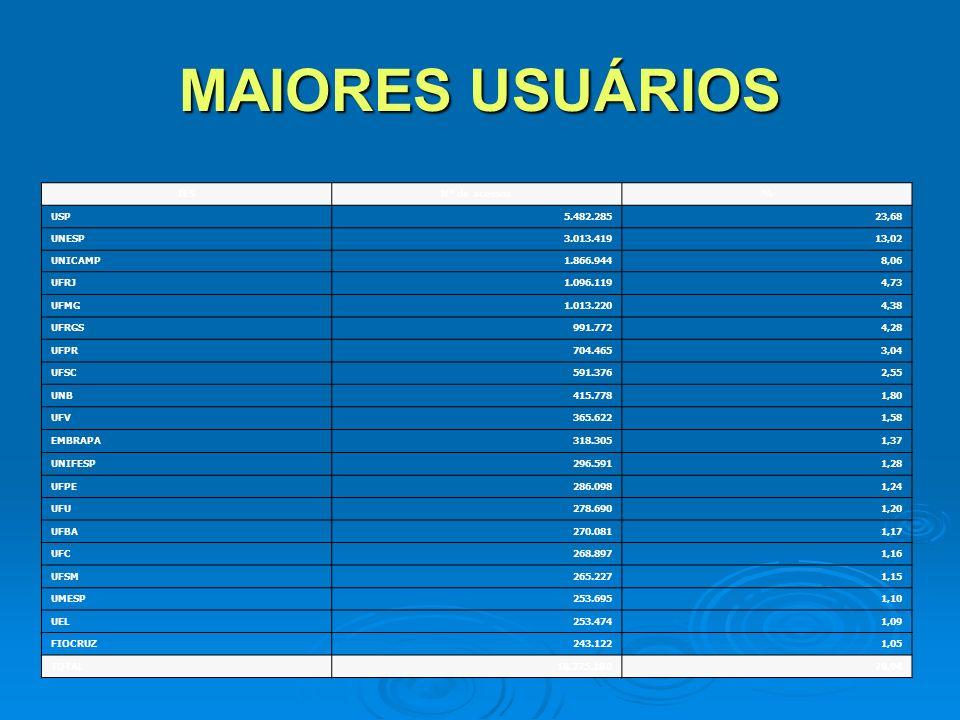 MAIORES USUÁRIOS IESNº de acessos% USP5.482.28523,68 UNESP3.013.41913,02 UNICAMP1.866.9448,06 UFRJ1.096.1194,73 UFMG1.013.2204,38 UFRGS991.7724,28 UFPR704.4653,04 UFSC591.3762,55 UNB415.7781,80 UFV365.6221,58 EMBRAPA318.3051,37 UNIFESP296.5911,28 UFPE286.0981,24 UFU278.6901,20 UFBA270.0811,17 UFC268.8971,16 UFSM265.2271,15 UMESP253.6951,10 UEL253.4741,09 FIOCRUZ243.1221,05 TOTAL18.275.18078,94