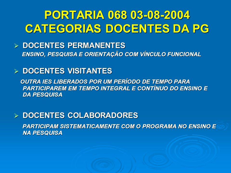 PORTARIA 068 03-08-2004 CATEGORIAS DOCENTES DA PG PORTARIA 068 03-08-2004 CATEGORIAS DOCENTES DA PG DOCENTES PERMANENTES DOCENTES PERMANENTES ENSINO, PESQUISA E ORIENTAÇÃO COM VÍNCULO FUNCIONAL ENSINO, PESQUISA E ORIENTAÇÃO COM VÍNCULO FUNCIONAL DOCENTES VISITANTES DOCENTES VISITANTES OUTRA IES LIBERADOS POR UM PERÍODO DE TEMPO PARA PARTICIPAREM EM TEMPO INTEGRAL E CONTÍNUO DO ENSINO E DA PESQUISA OUTRA IES LIBERADOS POR UM PERÍODO DE TEMPO PARA PARTICIPAREM EM TEMPO INTEGRAL E CONTÍNUO DO ENSINO E DA PESQUISA DOCENTES COLABORADORES DOCENTES COLABORADORES PARTICIPAM SISTEMATICAMENTE COM O PROGRAMA NO ENSINO E NA PESQUISA PARTICIPAM SISTEMATICAMENTE COM O PROGRAMA NO ENSINO E NA PESQUISA