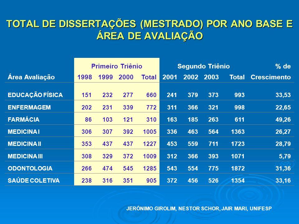 TOTAL DE DISSERTAÇÕES (MESTRADO) POR ANO BASE E ÁREA DE AVALIAÇÃO Primeiro TriênioSegundo Triênio% de Área Avaliação199819992000Total200120022003TotalCrescimento EDUCAÇÃO FÍSICA15123227766024137937399333,53 ENFERMAGEM20223133977231136632199822,65 FARMÁCIA8610312131016318526361149,26 MEDICINA I3063073921005336463564136326,27 MEDICINA II353437 1227453559711172328,79 MEDICINA III308329372100931236639310715,79 ODONTOLOGIA2664745451285543554775187231,36 SAÚDE COLETIVA238316351905372456526135433,16 JERÔNIMO GIROLIM, NESTOR SCHOR, JAIR MARI, UNIFESP