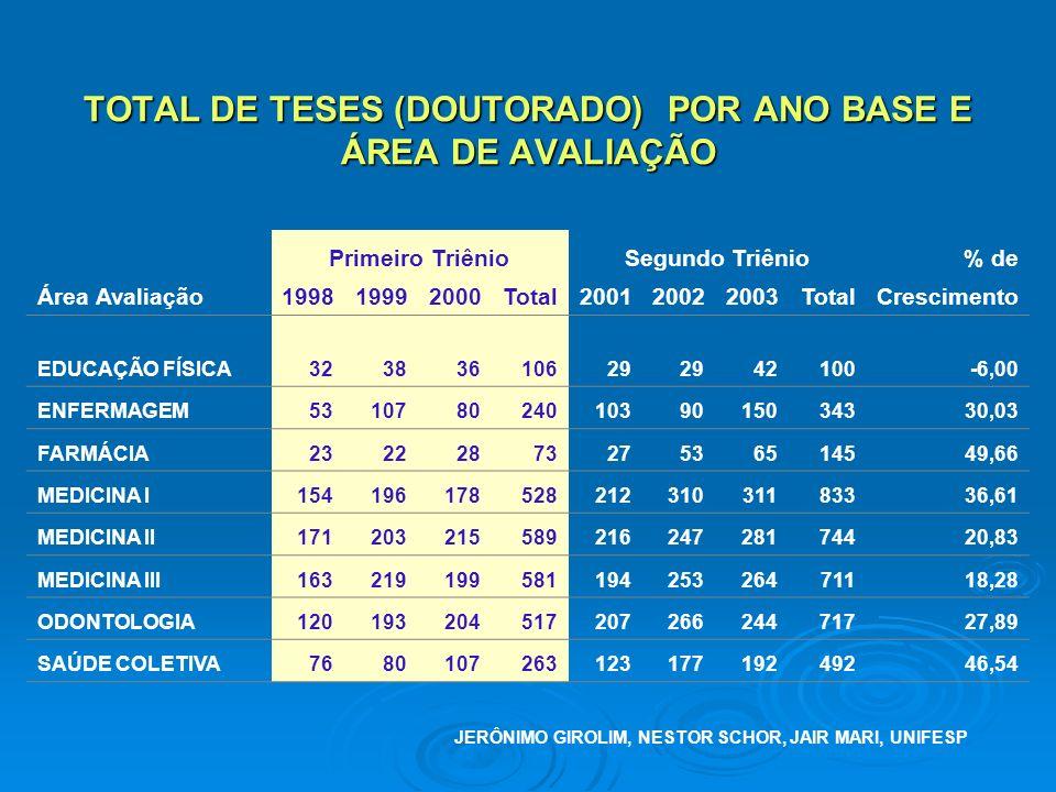 TOTAL DE TESES (DOUTORADO) POR ANO BASE E ÁREA DE AVALIAÇÃO Primeiro TriênioSegundo Triênio% de Área Avaliação199819992000Total200120022003TotalCrescimento EDUCAÇÃO FÍSICA32383610629 42100-6,00 ENFERMAGEM53107802401039015034330,03 FARMÁCIA2322287327536514549,66 MEDICINA I15419617852821231031183336,61 MEDICINA II17120321558921624728174420,83 MEDICINA III16321919958119425326471118,28 ODONTOLOGIA12019320451720726624471727,89 SAÚDE COLETIVA768010726312317719249246,54 JERÔNIMO GIROLIM, NESTOR SCHOR, JAIR MARI, UNIFESP