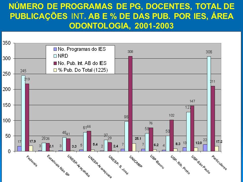 NÚMERO DE PROGRAMAS DE PG, DOCENTES, TOTAL DE PUBLICAÇÕES INT.