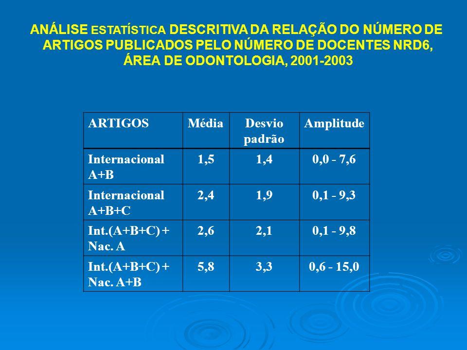 ANÁLISE ESTATÍSTICA DESCRITIVA DA RELAÇÃO DO NÚMERO DE ARTIGOS PUBLICADOS PELO NÚMERO DE DOCENTES NRD6, ÁREA DE ODONTOLOGIA, 2001-2003 ARTIGOSMédiaDesvio padrão Amplitude Internacional A+B 1,51,40,0 - 7,6 Internacional A+B+C 2,41,90,1 - 9,3 Int.(A+B+C) + Nac.