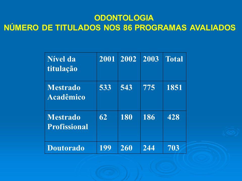 ODONTOLOGIA NÚMERO DE TITULADOS NOS 86 PROGRAMAS AVALIADOS Nível da titulação 200120022003Total Mestrado Acadêmico 5335437751851 Mestrado Profissional 62180186 428 Doutorado199260244 703