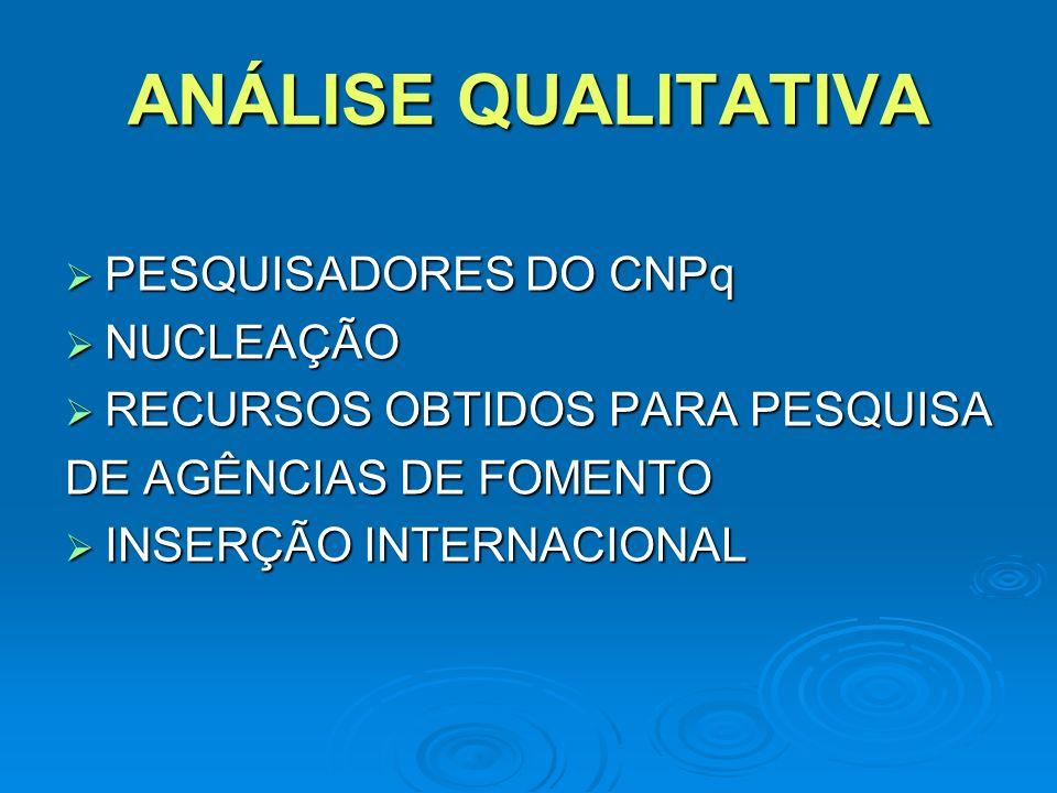 ANÁLISE QUALITATIVA PESQUISADORES DO CNPq PESQUISADORES DO CNPq NUCLEAÇÃO NUCLEAÇÃO RECURSOS OBTIDOS PARA PESQUISA RECURSOS OBTIDOS PARA PESQUISA DE AGÊNCIAS DE FOMENTO INSERÇÃO INTERNACIONAL INSERÇÃO INTERNACIONAL