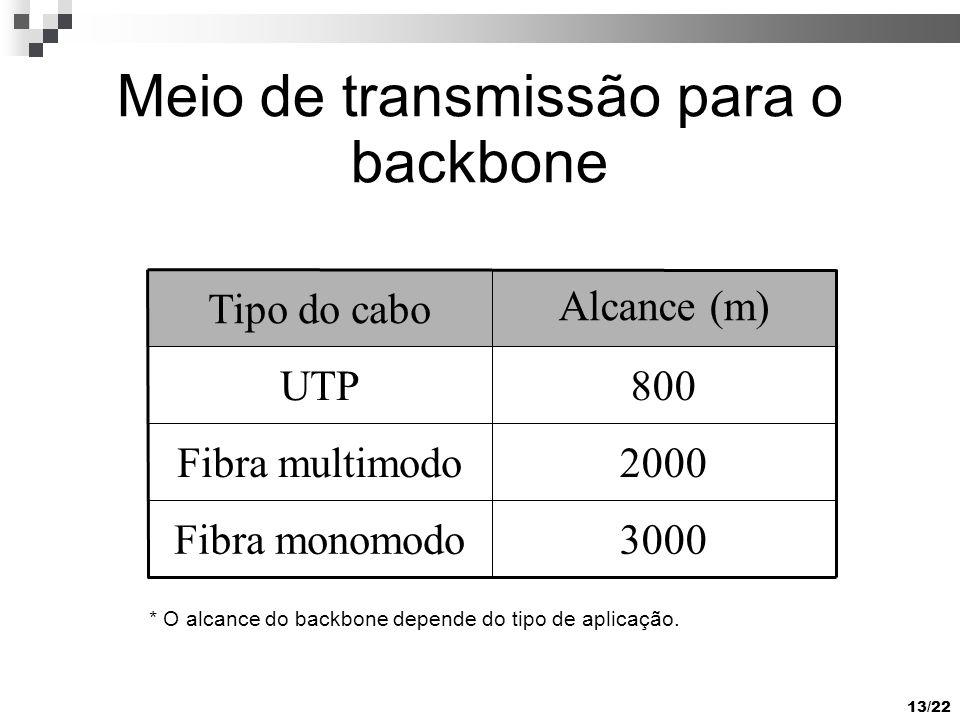 13/22 Meio de transmissão para o backbone 3000Fibra monomodo 2000Fibra multimodo 800UTP Alcance (m)Tipo do cabo * O alcance do backbone depende do tipo de aplicação.