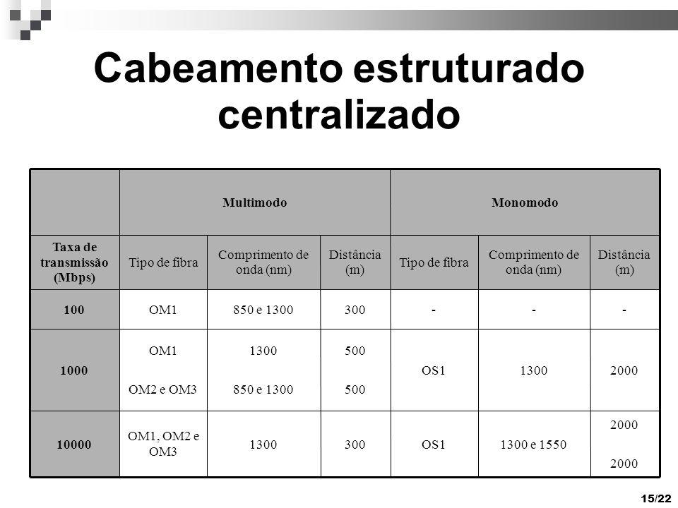 15/22 Cabeamento estruturado centralizado 2000 1300 e 1550OS13001300 OM1, OM2 e OM3 10000 20001300OS1 500 1300 850 e 1300 OM1 OM2 e OM3 1000 ---300850 e 1300OM1100 Distância (m) Comprimento de onda (nm) Tipo de fibra Distância (m) Comprimento de onda (nm) Tipo de fibra Taxa de transmissão (Mbps) MonomodoMultimodo