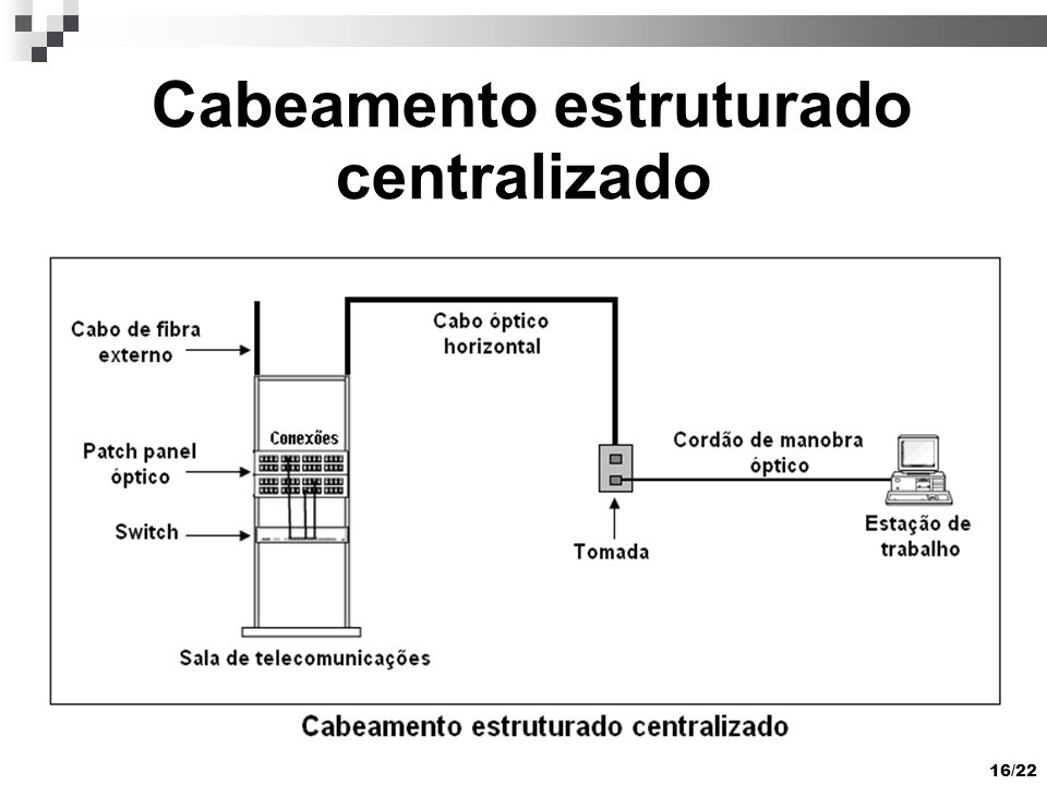 16/22 Cabeamento estruturado centralizado
