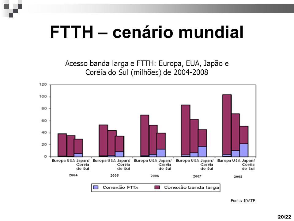 20/22 FTTH – cenário mundial Fonte: IDATE Acesso banda larga e FTTH: Europa, EUA, Japão e Coréia do Sul (milhões) de 2004-2008