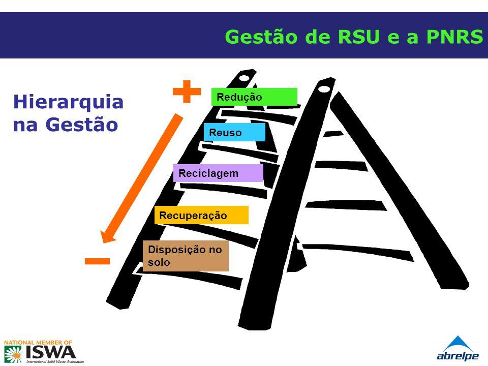 Redução Reuso Reciclagem Recuperação Disposição no solo Hierarquia na Gestão Gestão de RSU e a PNRS