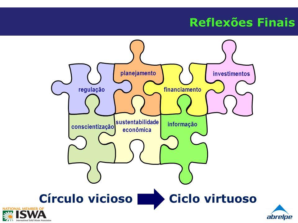Reflexões Finais Círculo vicioso Ciclo virtuoso regulação conscientização sustentabilidade econômica informação investimentos planejamento financiamento