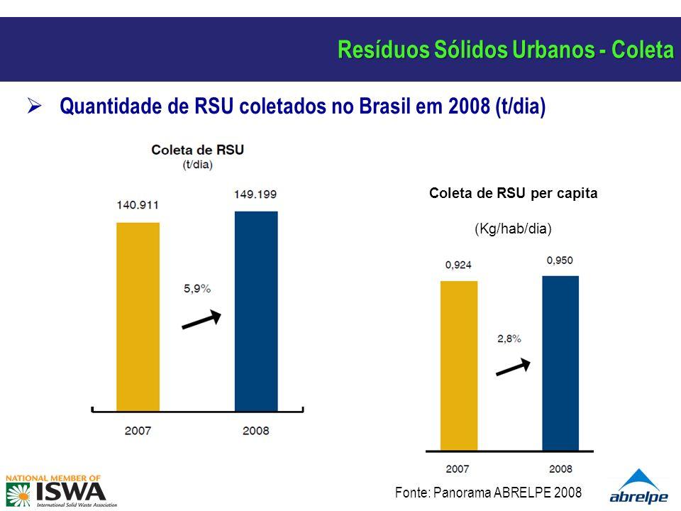 Quantidade de RSU coletados no Brasil em 2008 (t/dia) Coleta de RSU per capita (Kg/hab/dia) Resíduos Sólidos Urbanos - Coleta Fonte: Panorama ABRELPE 2008