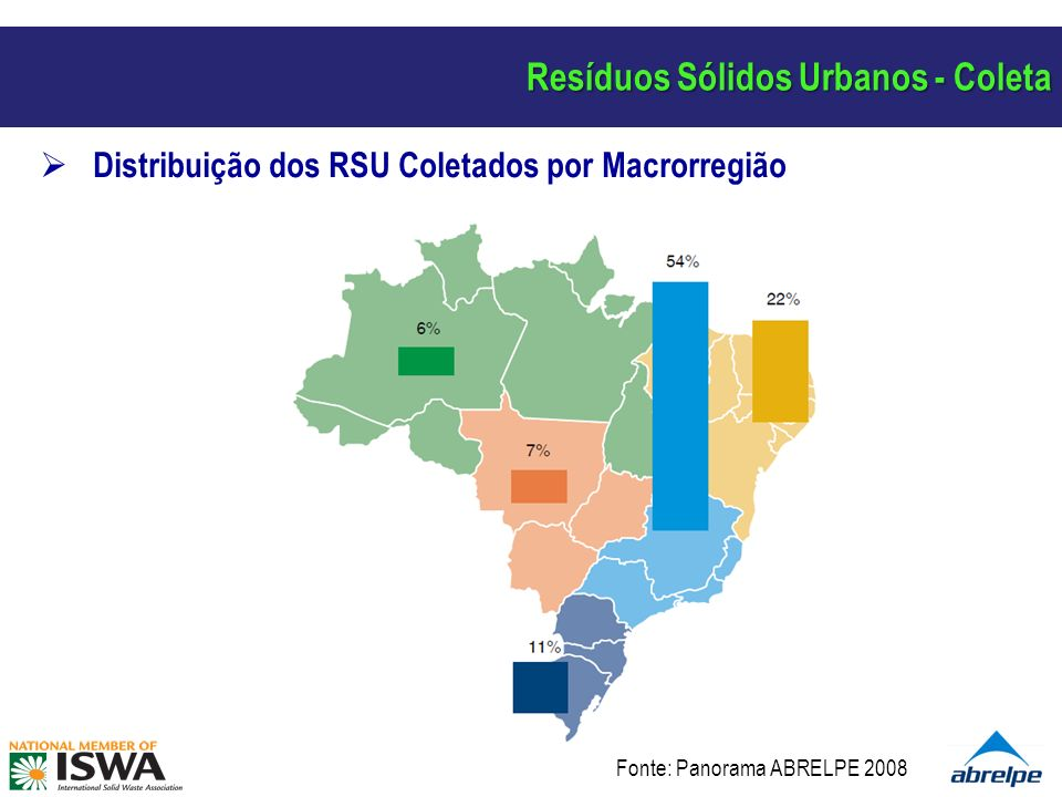 Destinação Final dos RSU Coletados no Brasil – 2008 (t/dia) Resíduos Sólidos Urbanos - Destinação Fonte: Panorama ABRELPE 2008