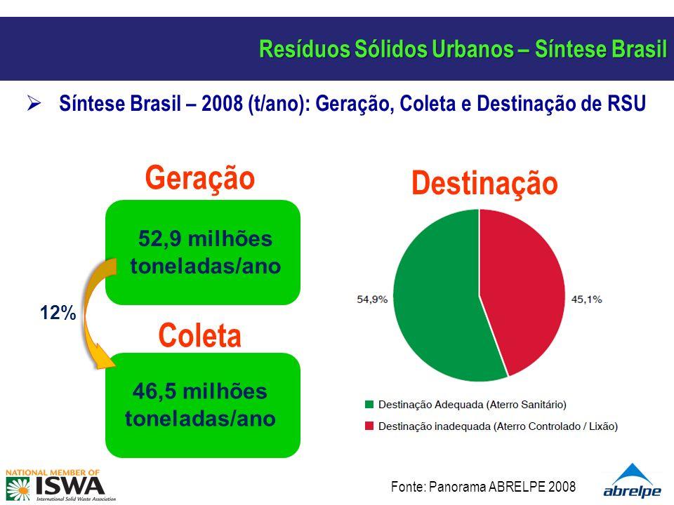 Resíduos Sólidos Urbanos – Síntese Brasil Síntese Brasil – 2008 (t/ano): Geração, Coleta e Destinação de RSU 52,9 milhões toneladas/ano Geração 46,5 milhões toneladas/ano Coleta Destinação 12% Fonte: Panorama ABRELPE 2008